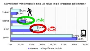 Verteilung der Verkehrsmittel: Hannover im Vergleich
