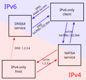 DNS64 and NAT64 translate betwwen IP protocols