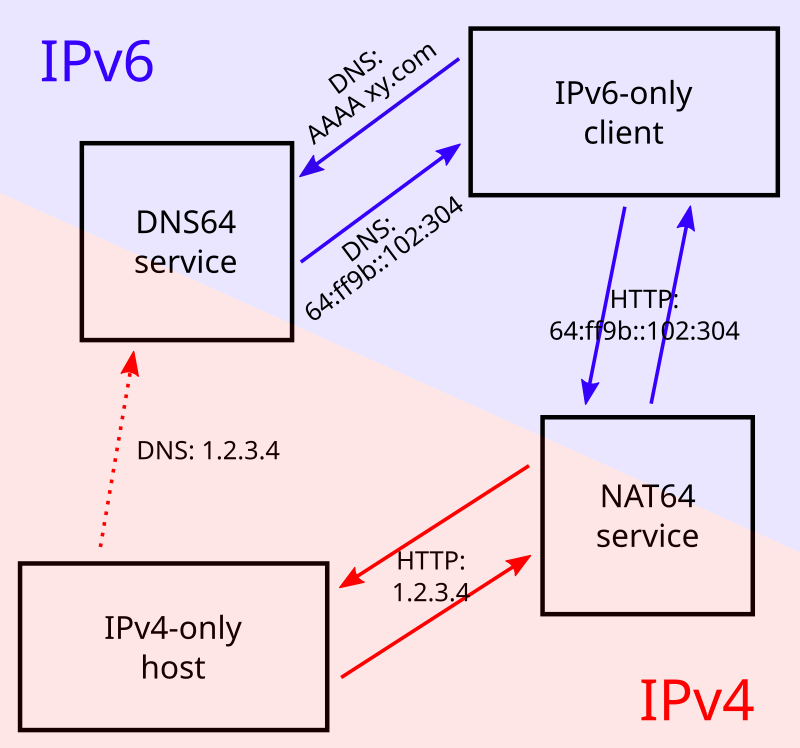 Root Server With IPv6-only KVM Guests (II): NAT64, DNS64